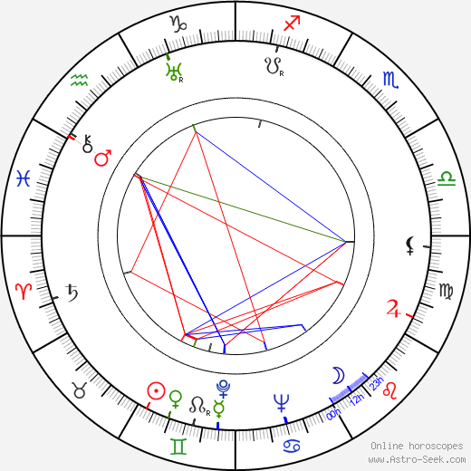 Demetrio Malta astro natal birth chart, Demetrio Malta horoscope, astrology