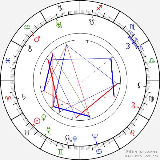 Edwin Max день рождения гороскоп, Edwin Max Натальная карта онлайн