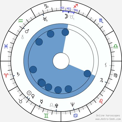 Eino Jäntti wikipedia, horoscope, astrology, instagram