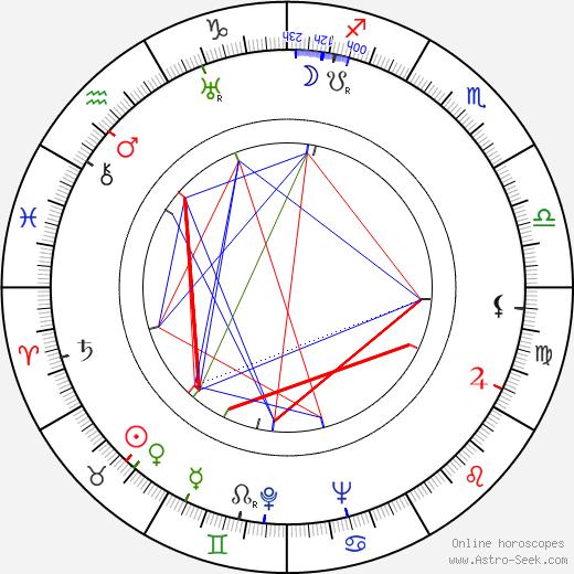 Eino Jäntti astro natal birth chart, Eino Jäntti horoscope, astrology