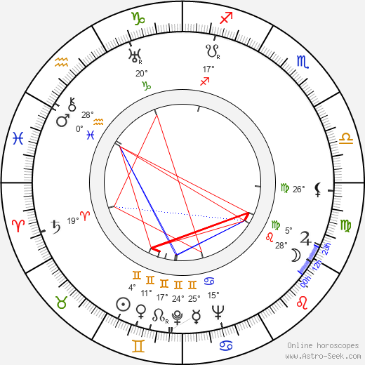 Eugenie Anderson birth chart, biography, wikipedia 2019, 2020