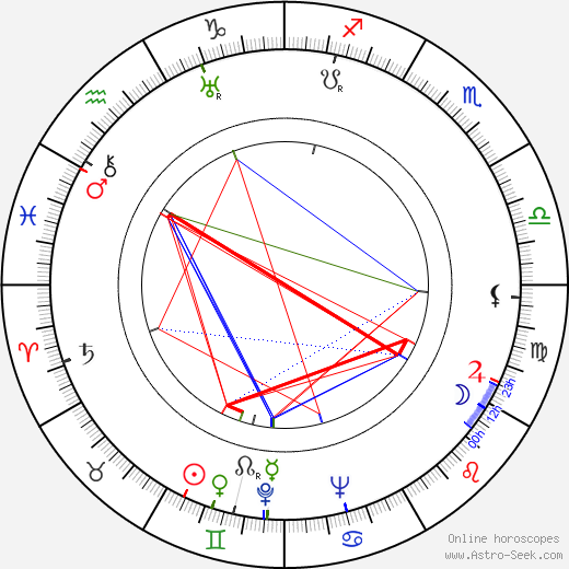 Eugenie Anderson astro natal birth chart, Eugenie Anderson horoscope, astrology