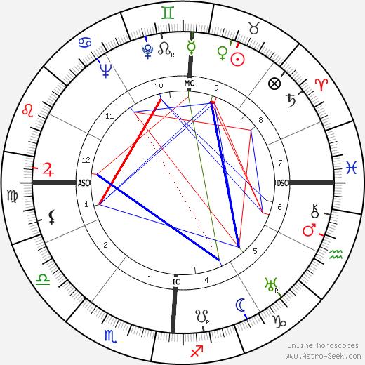 Эудженио Гарин Eugenio Garin день рождения гороскоп, Eugenio Garin Натальная карта онлайн