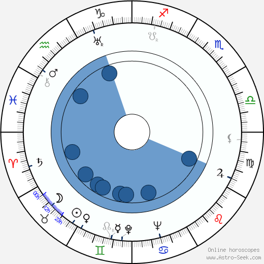 Fred Perry wikipedia, horoscope, astrology, instagram