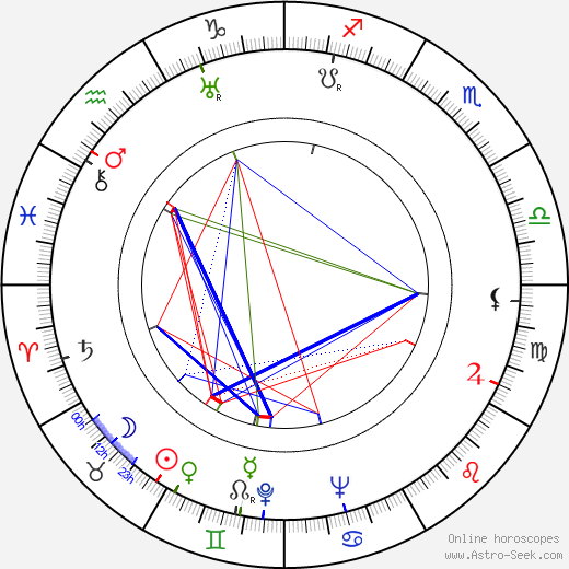 Fred Perry birth chart, Fred Perry astro natal horoscope, astrology