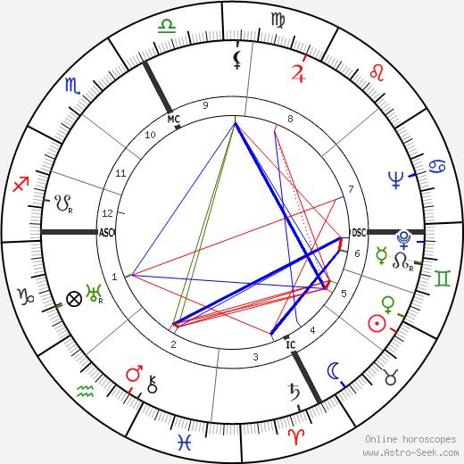 Giulio Carlo Argan tema natale, oroscopo, Giulio Carlo Argan oroscopi gratuiti, astrologia