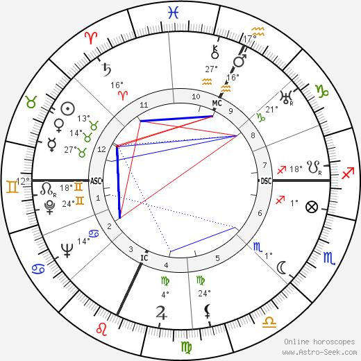 Howard Da Silva birth chart, biography, wikipedia 2020, 2021