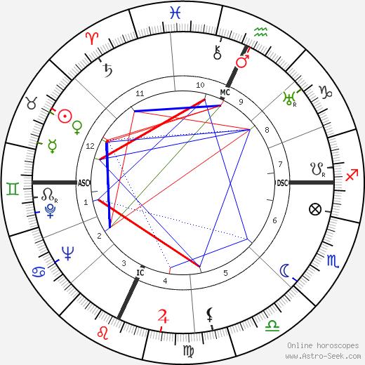 Howard Da Silva birth chart, Howard Da Silva astro natal horoscope, astrology