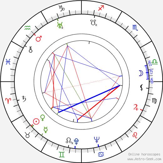 Ivan Lyubeznov astro natal birth chart, Ivan Lyubeznov horoscope, astrology