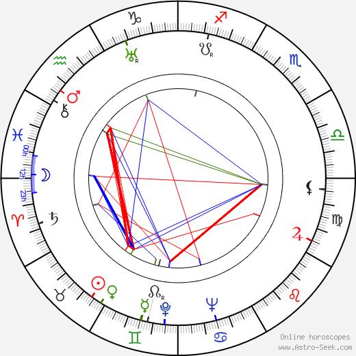 Джеймс Мэйсон James Mason день рождения гороскоп, James Mason Натальная карта онлайн