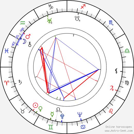 Jany Holt astro natal birth chart, Jany Holt horoscope, astrology