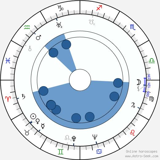 Július Barč-Ivan wikipedia, horoscope, astrology, instagram