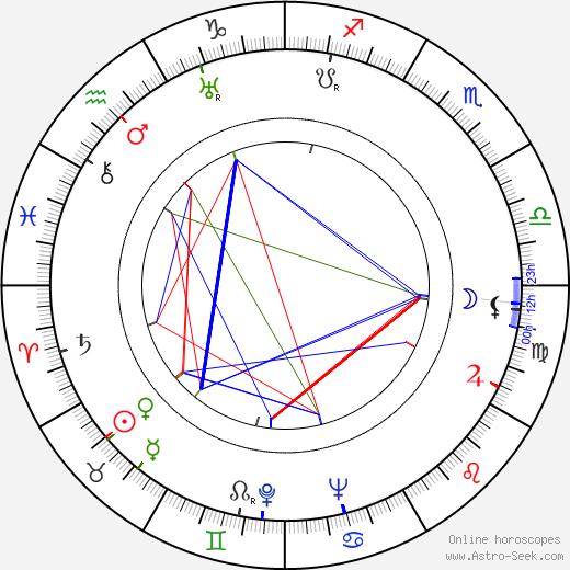 Július Barč-Ivan tema natale, oroscopo, Július Barč-Ivan oroscopi gratuiti, astrologia