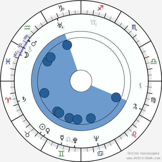 Ken Darby wikipedia, horoscope, astrology, instagram