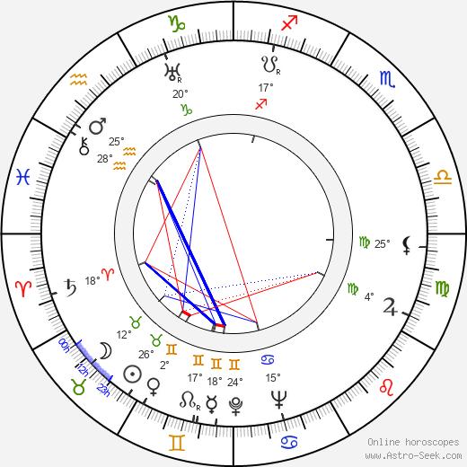 Ly Corelli birth chart, biography, wikipedia 2020, 2021