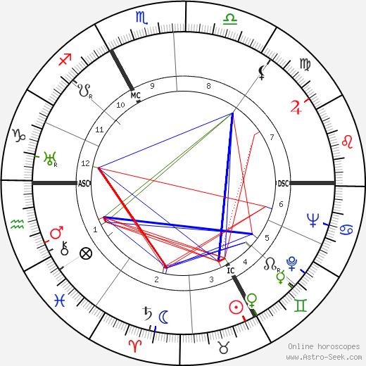 Magda Schneider birth chart, Magda Schneider astro natal horoscope, astrology