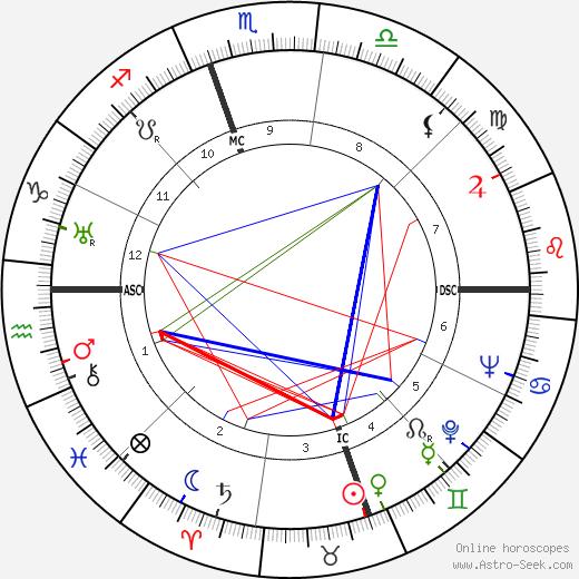 Margaret Sullavan tema natale, oroscopo, Margaret Sullavan oroscopi gratuiti, astrologia