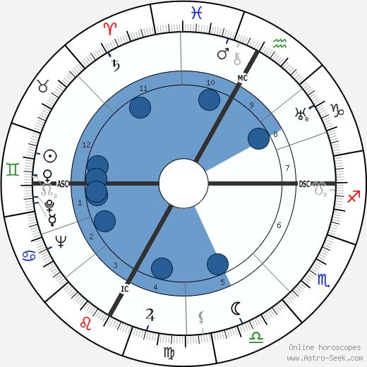 Maurice Tirmarche wikipedia, horoscope, astrology, instagram