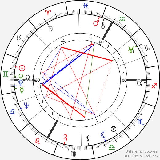 Maurice Tirmarche tema natale, oroscopo, Maurice Tirmarche oroscopi gratuiti, astrologia