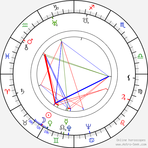 Nicholas Winton astro natal birth chart, Nicholas Winton horoscope, astrology