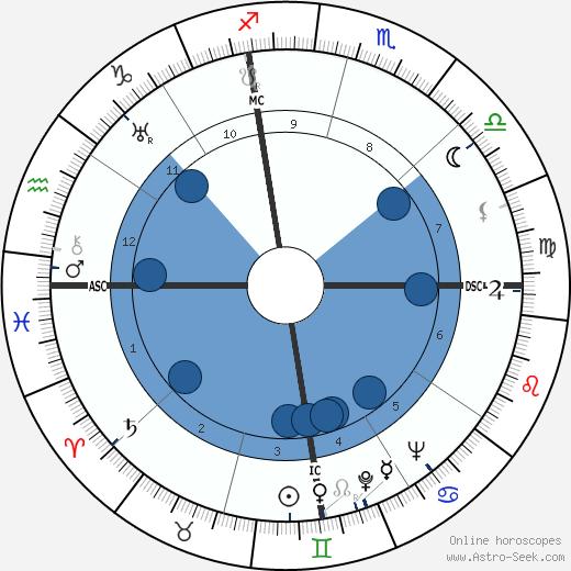 Norris Bradbury wikipedia, horoscope, astrology, instagram