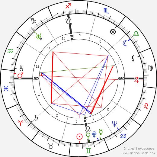 Норрис Брэдбери Norris Bradbury день рождения гороскоп, Norris Bradbury Натальная карта онлайн