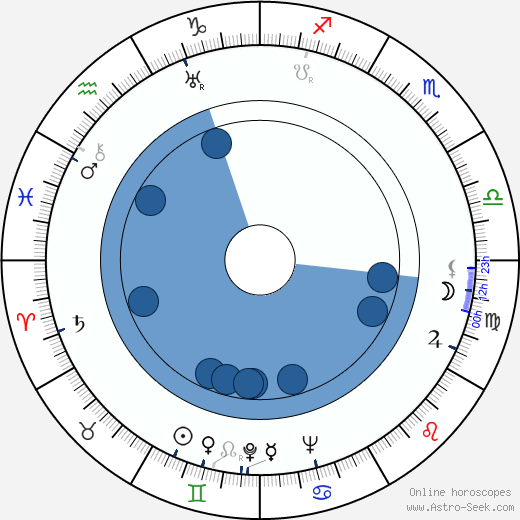 Oldřich Ježek wikipedia, horoscope, astrology, instagram