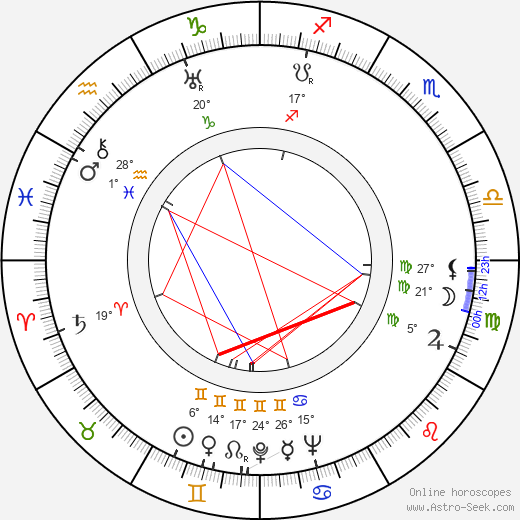 Oldřich Ježek birth chart, biography, wikipedia 2019, 2020