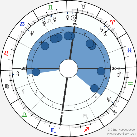 Pierre Abelin wikipedia, horoscope, astrology, instagram