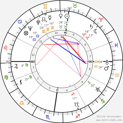 Pierre Abelin birth chart, biography, wikipedia 2019, 2020