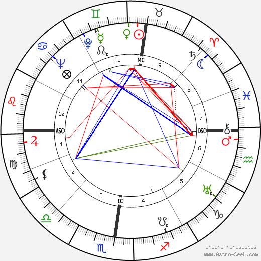 Pierre Abelin день рождения гороскоп, Pierre Abelin Натальная карта онлайн