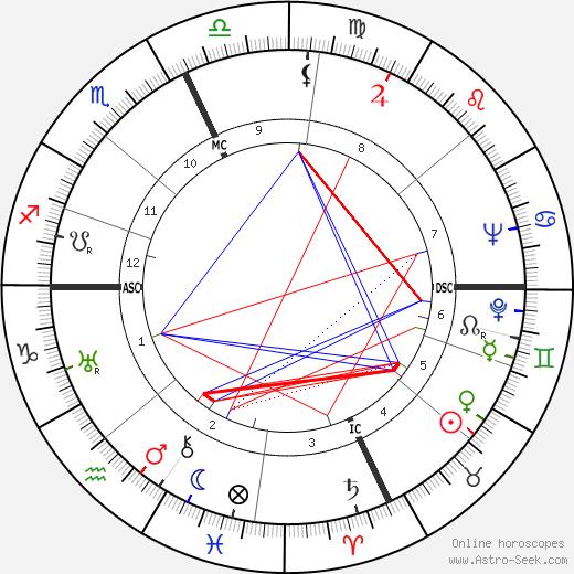 Pierre Bourdan день рождения гороскоп, Pierre Bourdan Натальная карта онлайн
