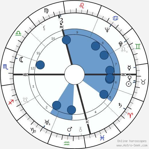 Pierre Satre wikipedia, horoscope, astrology, instagram