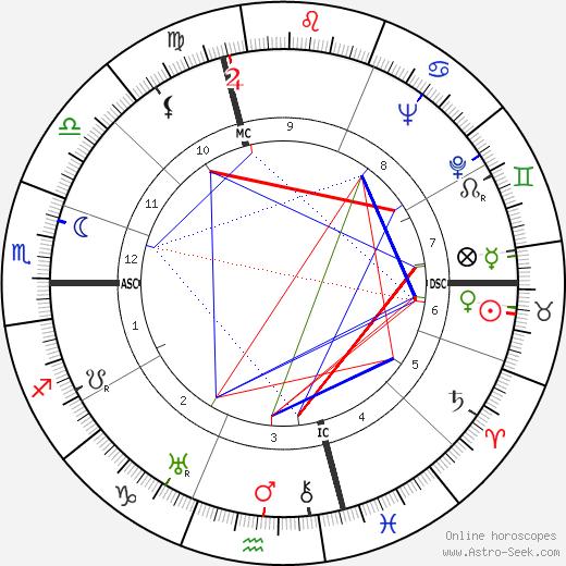 Pierre Satre tema natale, oroscopo, Pierre Satre oroscopi gratuiti, astrologia