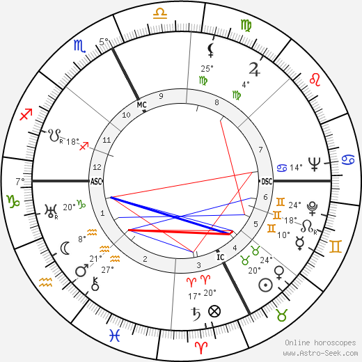René Bousquet birth chart, biography, wikipedia 2020, 2021
