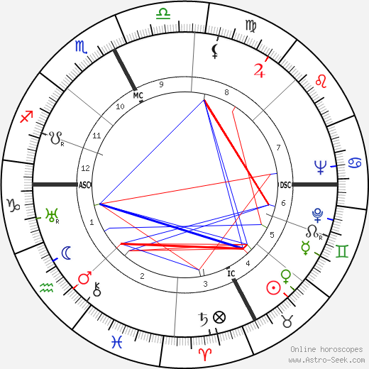 René Bousquet birth chart, René Bousquet astro natal horoscope, astrology