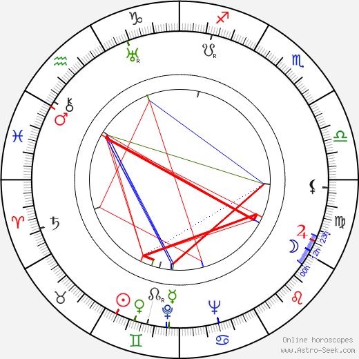 Richard Maibaum birth chart, Richard Maibaum astro natal horoscope, astrology