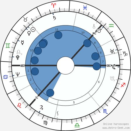 Robert Garioch wikipedia, horoscope, astrology, instagram