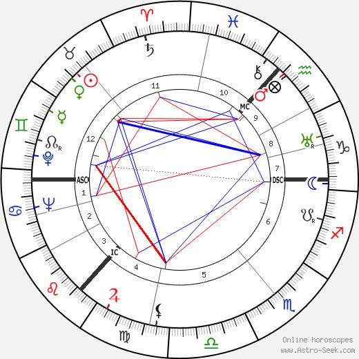 Robert Garioch день рождения гороскоп, Robert Garioch Натальная карта онлайн