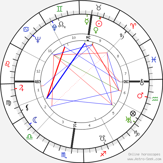 Teddy Stauffer tema natale, oroscopo, Teddy Stauffer oroscopi gratuiti, astrologia
