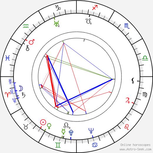 Ubaldo Martínez tema natale, oroscopo, Ubaldo Martínez oroscopi gratuiti, astrologia