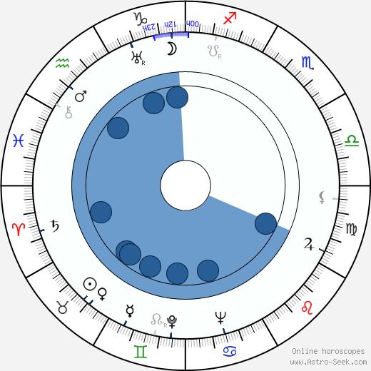 Vladimir Yeshurin wikipedia, horoscope, astrology, instagram