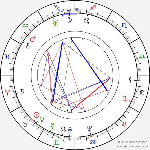 Vladimir Yeshurin tema natale, oroscopo, Vladimir Yeshurin oroscopi gratuiti, astrologia