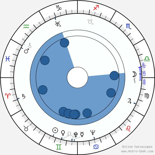 Yanina Zhejmo wikipedia, horoscope, astrology, instagram