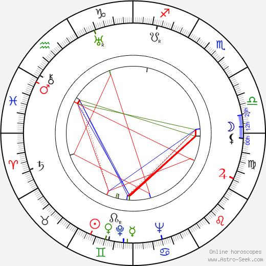 Yanina Zhejmo astro natal birth chart, Yanina Zhejmo horoscope, astrology