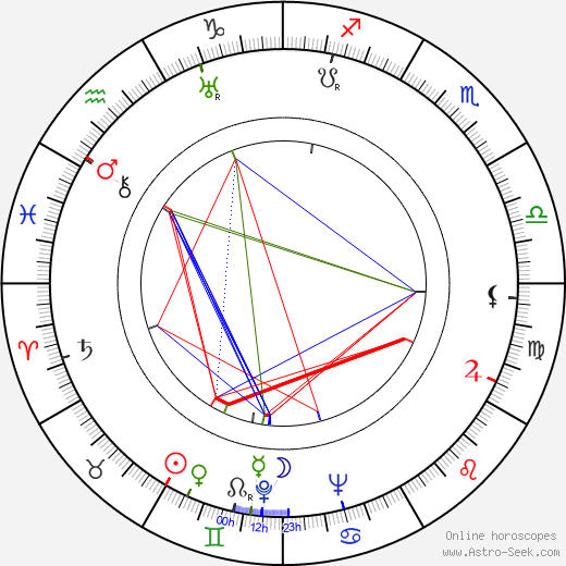 Zdzislaw Mrozewski astro natal birth chart, Zdzislaw Mrozewski horoscope, astrology