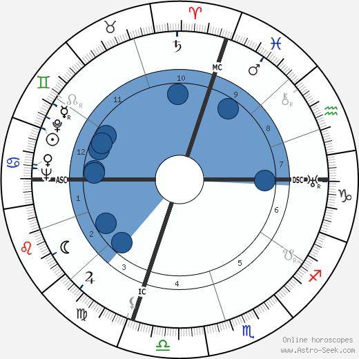 Beatriz de Borbón wikipedia, horoscope, astrology, instagram