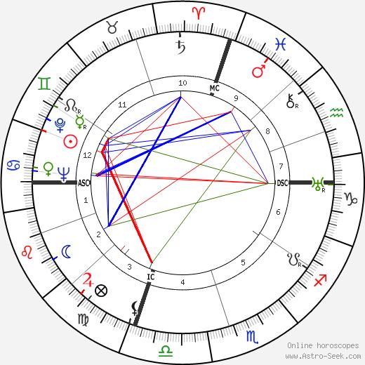 Beatriz de Borbón astro natal birth chart, Beatriz de Borbón horoscope, astrology
