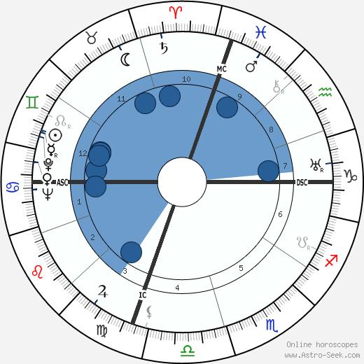 Burl Ives wikipedia, horoscope, astrology, instagram