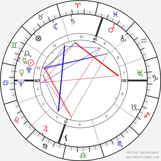 Бёрл Айвз Burl Ives день рождения гороскоп, Burl Ives Натальная карта онлайн